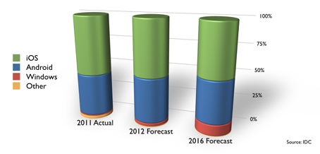 IDC iPad Forecast